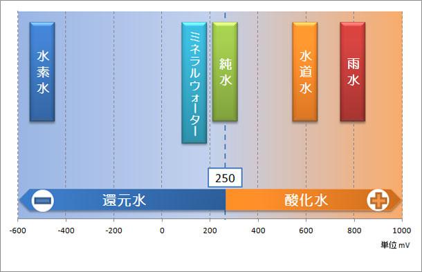 %e9%82%84%e5%85%83%e6%b0%b4%e9%85%b8%e5%8c%96%e6%b0%b4